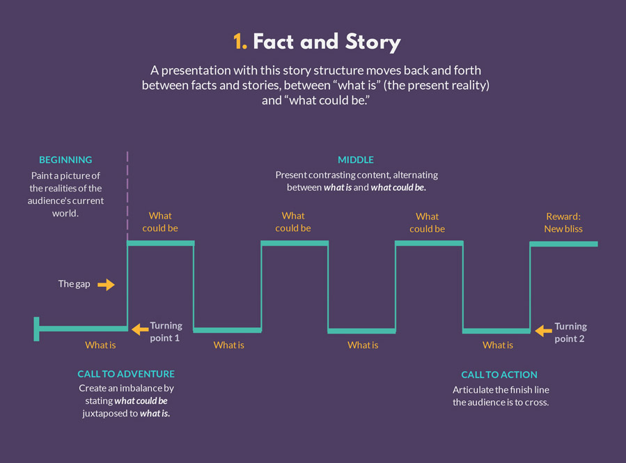 the fact and story presentation structure
