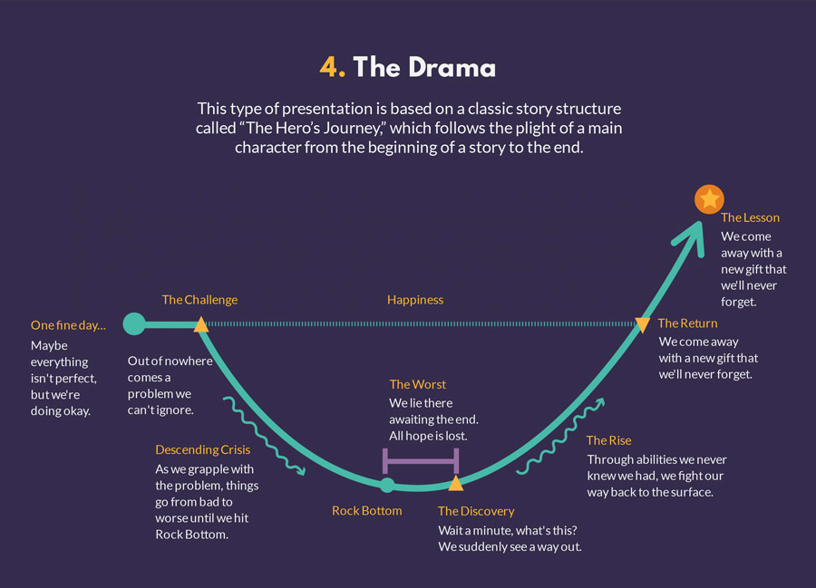 the hero's journey presentation structure