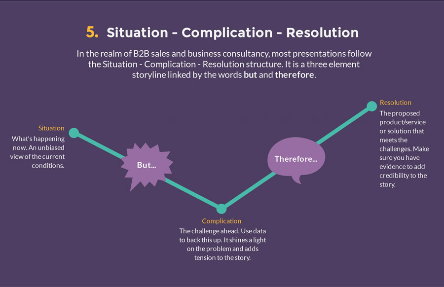 the situation complication presentation structure