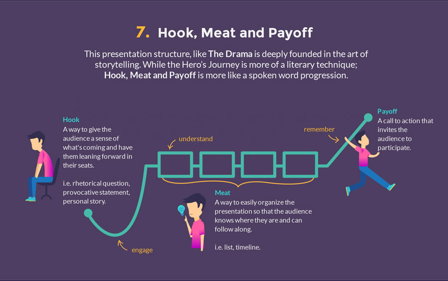 the hook meat payoff presentation structure model